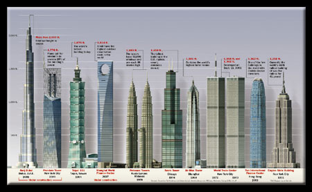 Tallest Buildings in the World - Click to Enlarge